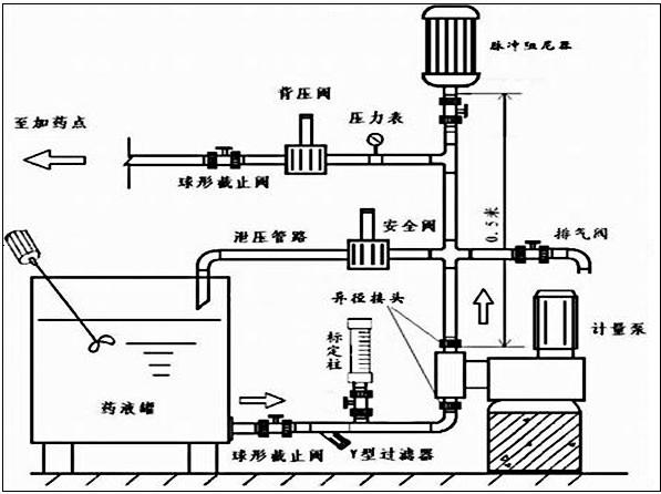 入口管路常见附件:Y型过滤器 出口管路常见附件:安装安全阀和脉冲阻尼器,必要时安装背压阀。 二、计量泵在水处理中的应用 1、电镀废水处理 2、医院污水处理: 医院污水类型:生活污水、含菌污水、含汞污水等......